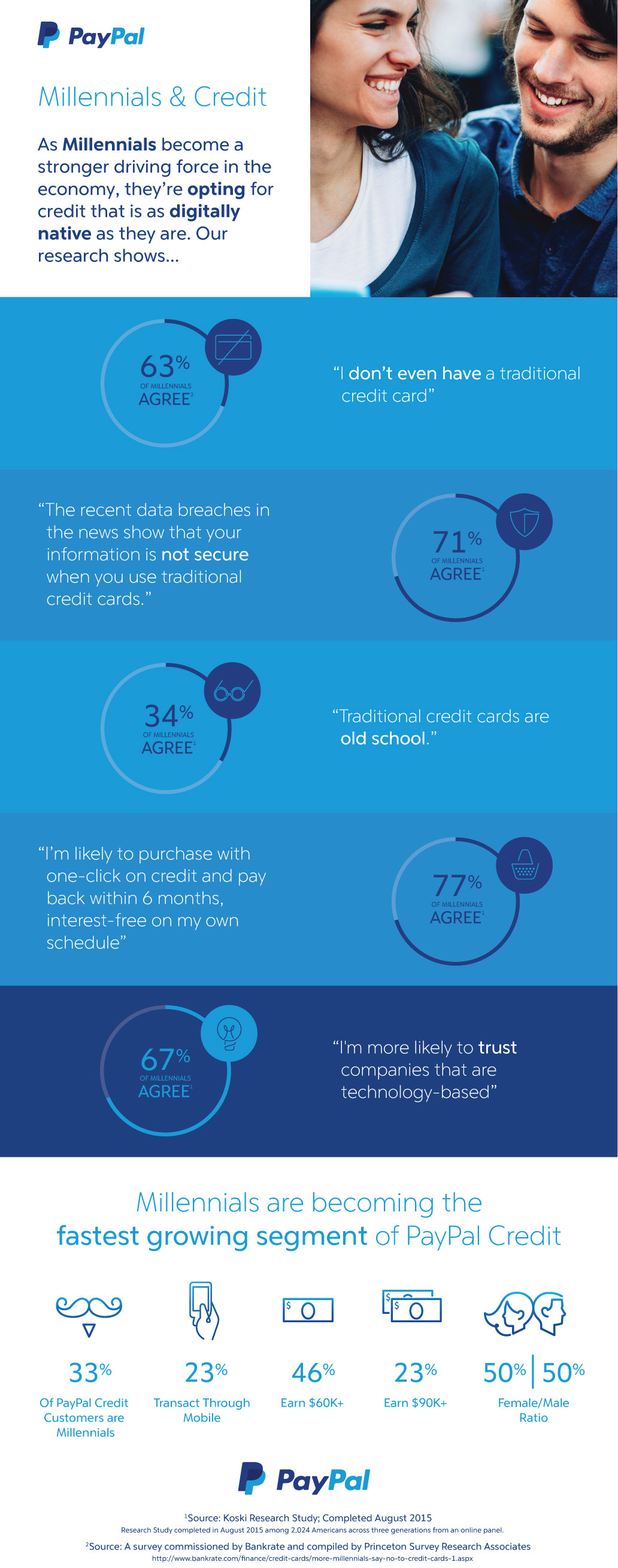 paypal_millinial_infographic_01